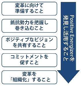 ポジティブな組織変革のための6つの要件(Cameron教授の資料を基に筆者作成)