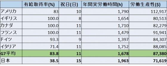 図は筆者作成。有休取得率「the Expedia Vacation Deprivation 2012」祝日「mercer.Worldwide Benefit and Employment Guidelines」労働生産性 OECD資料より2012年分の数値労働時間  OECD資料より2013年分の数値、日本のみ総務省労働力調査使用