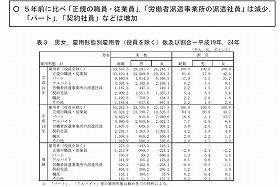 図1:2012年「就業構造基本調査」の「結果の概要」(総務省統計局)より