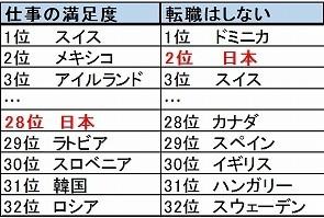 図1:「転職はしない」の項目で、日本は第2位(筆者作成)
