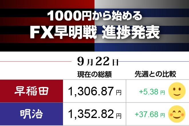 明治がタイミングよく利益確定、早稲田をリード FX対抗戦