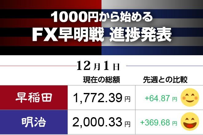 明治が大きな利益出し、早稲田を逆転 FX対抗戦