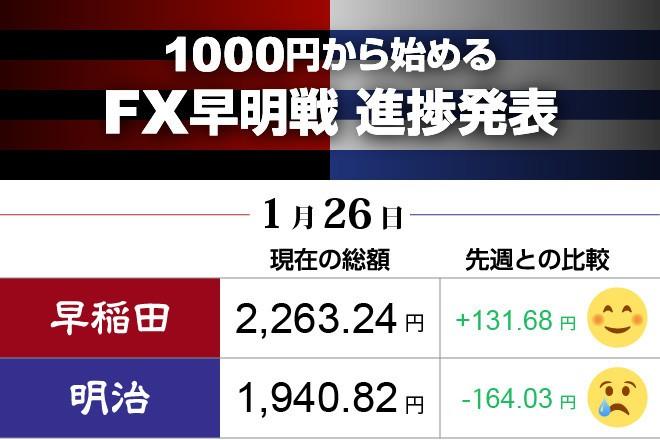 早稲田がさらに上昇 明治に痛い損失 FX対抗戦