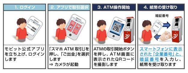 スマホアプリでカード不要 モビットがATM入出金サービス開始へ