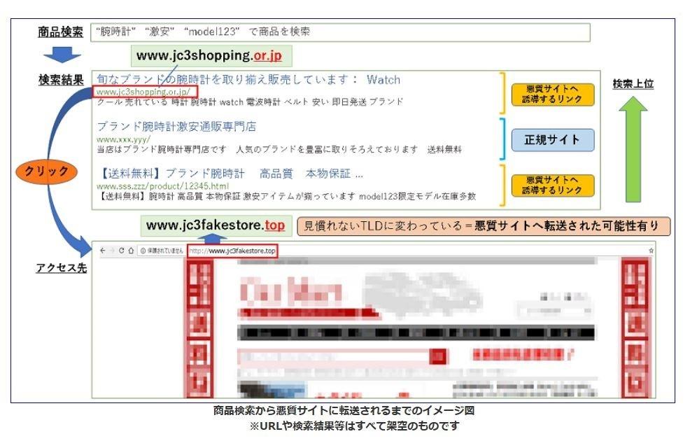 図1=詐欺サイトに転送される仕組み