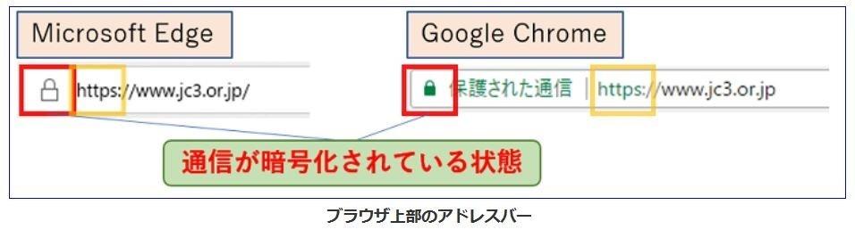 図3=通信が暗号化されているか