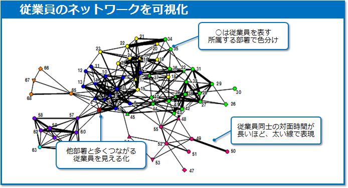 従業員のネットワーク図(日立製作所提供)