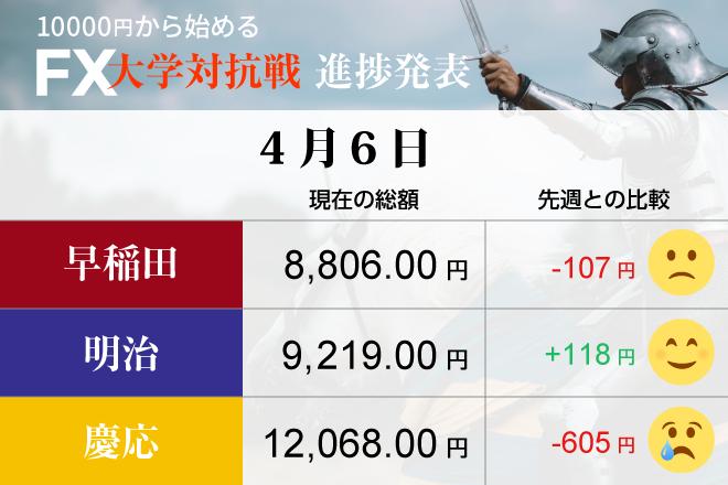 貿易戦争、米中の応酬でドル円相場は乱高下 奮闘する明治に悔いる早稲田、慶応ふるわず
