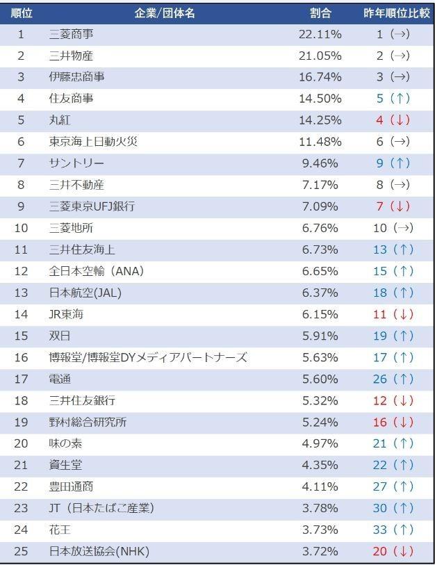 人気企業ランキング1~25位(リーディングマーク提供)