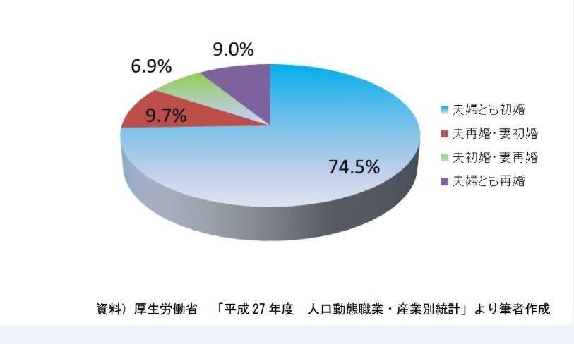 初婚・再婚の夫婦の組み合わせ別、婚姻届総数に占める割合(2015年)