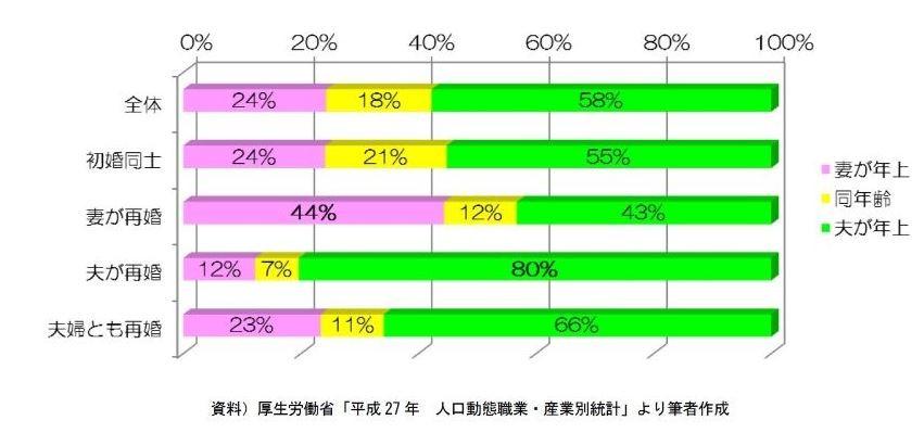 初婚・再婚組み合わせ別 年上・年下・同年齢の状況5初婚・再婚の夫婦の組み合わせ別、婚姻届総数に占める割合:2015年