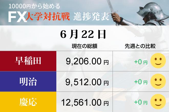 米中貿易摩擦に大阪地震で「円買い」緩やかに進展 早稲田も慶応も動くに動けず