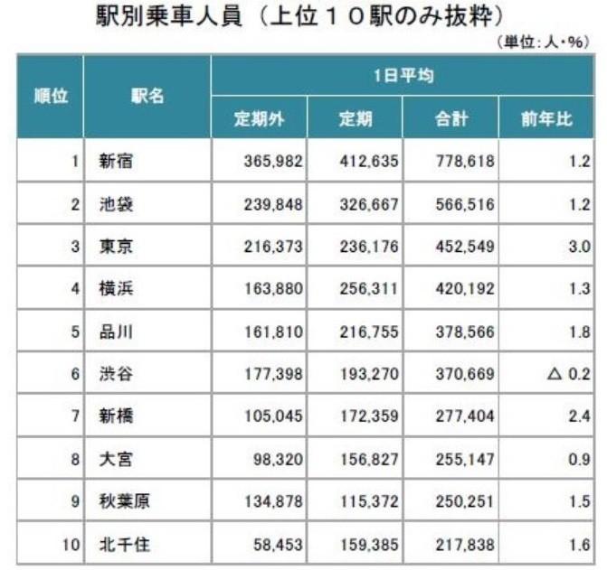 JR東日本「駅別乗車人員ランキング トップ10」