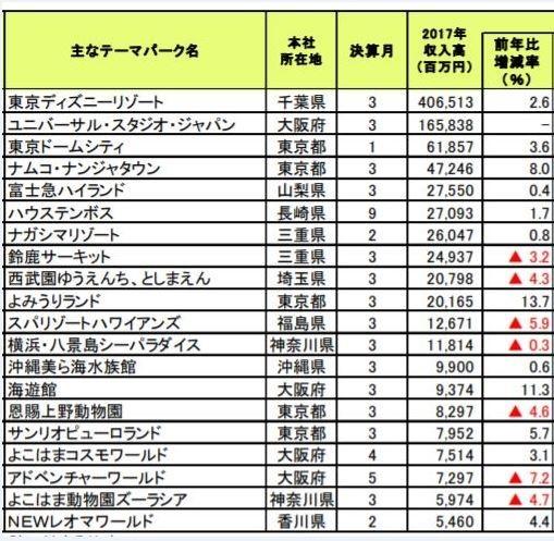 収入高ベスト20位ランキング(帝国データバンクのプレスリリースから)