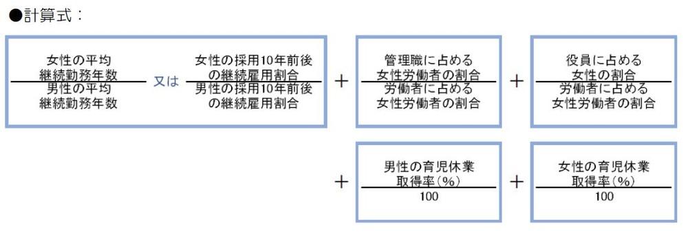 東洋大学が開発した女性活躍度を測る計算式
