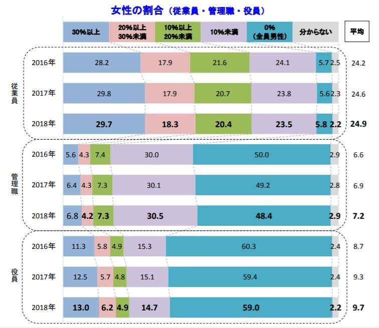 女性の割合(従業員・管理職・役員)が年々増加(帝国データバンクのプレスリリースから)