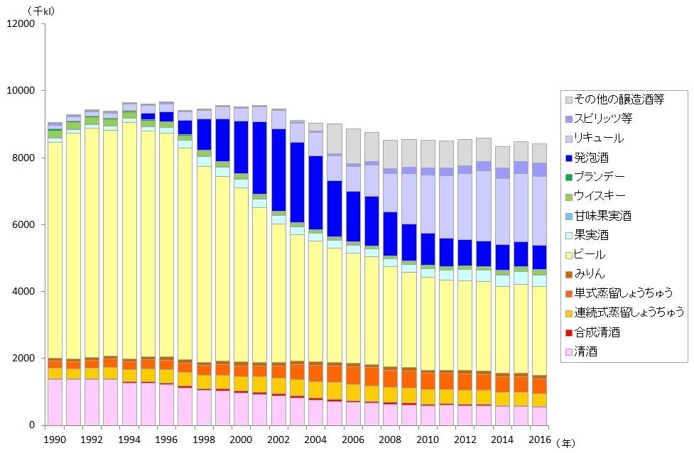 酒類消費数量の推移(国税庁「酒のしおり」より作成)