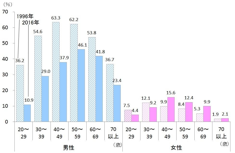 飲酒習慣率の変化(1996年と2016年)(厚生労働省「国民健康・栄養調査」より作成)
