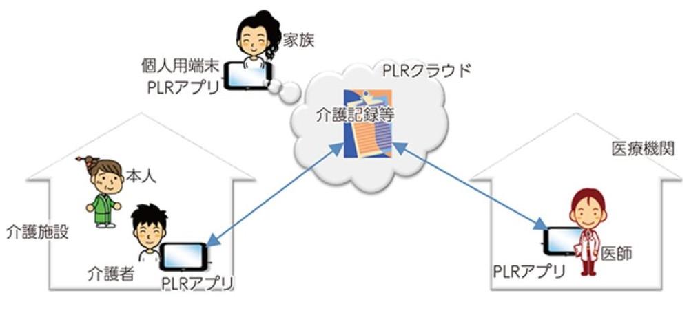 図2:PLRアプリによる医療機関と介護施設の連携イメージ(総務省:2016年版情報通信白書「パーソナルデータ分散管理」から)