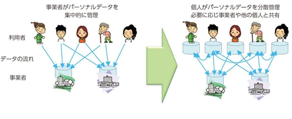 図1:個人データの集中管理と分散管理のイメージ図(総務省・2016年版情報通信白書「パーソナルデータ分散管理」から)