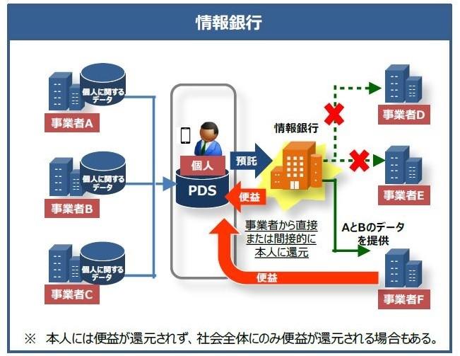 図4:情報銀行のイメージ(内閣官房IT総合戦略本部・データ流通環境整備検討会の中間とりまとめ案より=2017年2月)