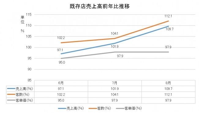 「串カツ田中」の売上高の推移・前年比