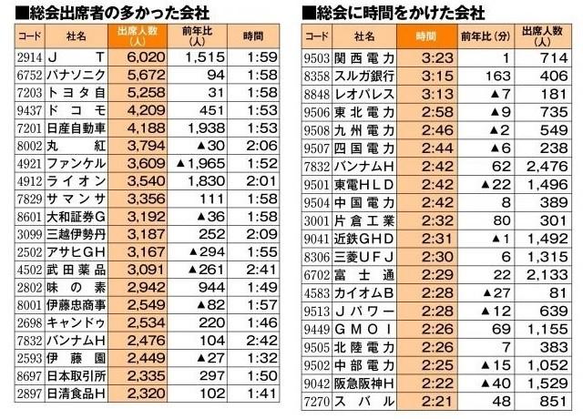 (東洋経済新報社調べ)