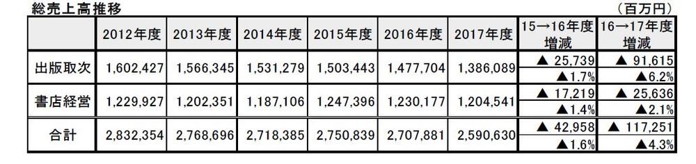 出版取次・書店経営の総売上高の推移(帝国データバンク調べ)
