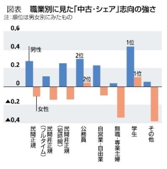 職業別にみた「中古・シェア」志向の強さ(図表2)