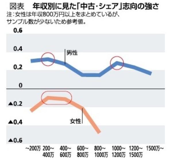 年収別にみた「中古・シェア」志向の強さ(図表3)