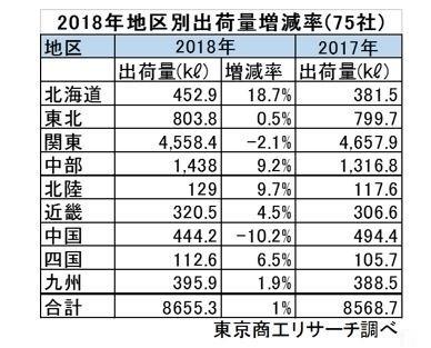 北海道の出荷量が中国の出荷量を上回った