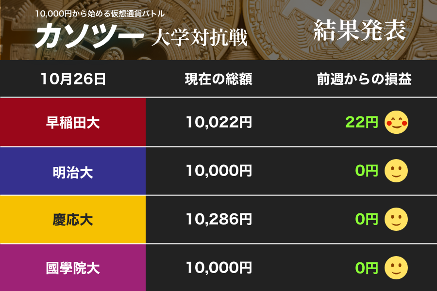 低迷する仮想通貨市場に動くに動けず 早稲田大が浮上、慶応大を追う(「カソツー」大学対抗戦)