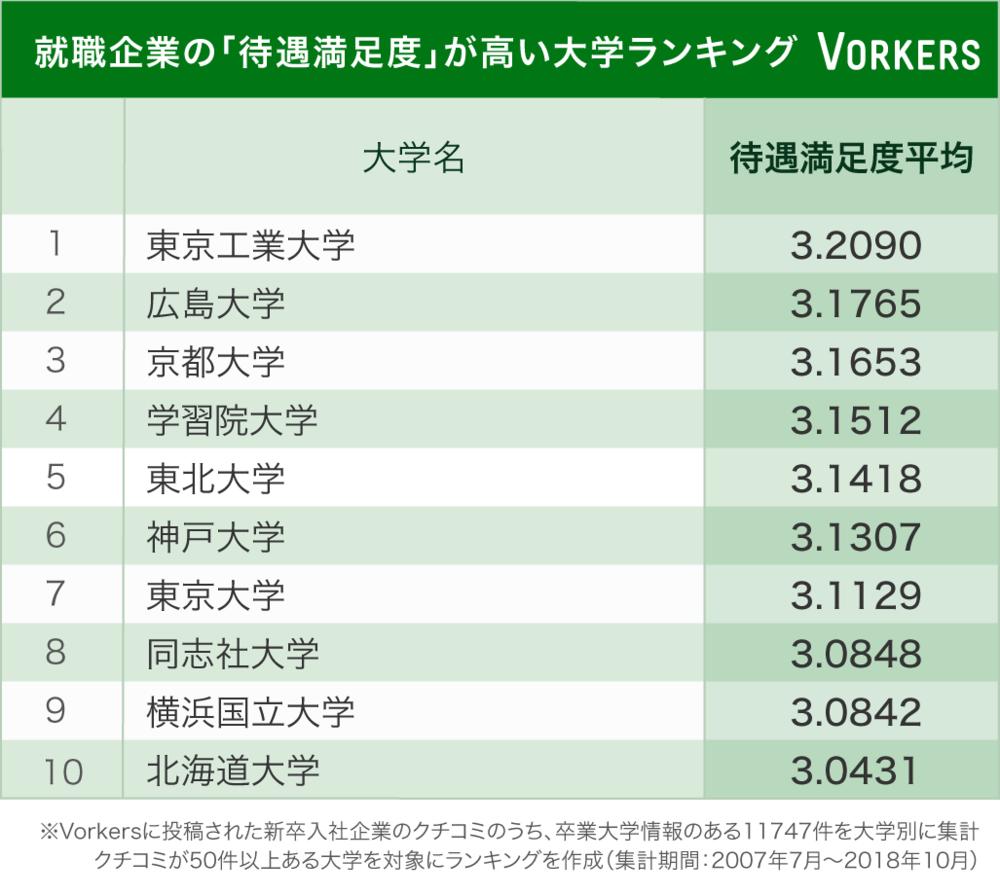 就職企業の「待遇満足度」が高い大学ランキング(ヴォーカーズ働きがい研究所提供)