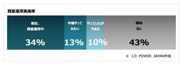 日本の個人資産、約半分が銀行に眠っている!