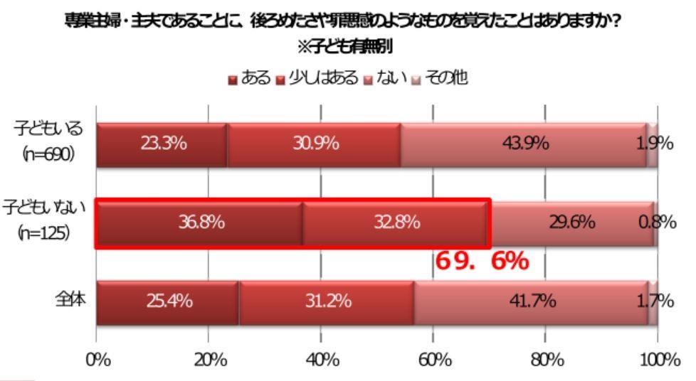 年代別の「主婦であることの後ろめたさ」の割合(しゅふJOB総研提供)