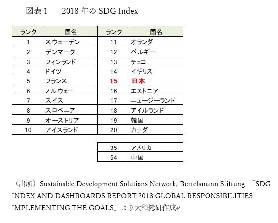 はじめてのSDGs(その3)世界ランキング  目標達成に最も近い国は...(大和総研 太田珠美)