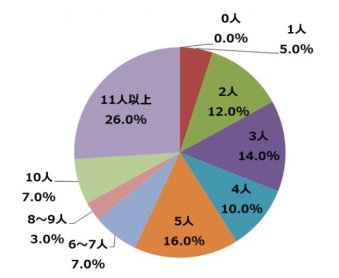 (図表1)今までに付き合った人数(「社長チップス」提供)