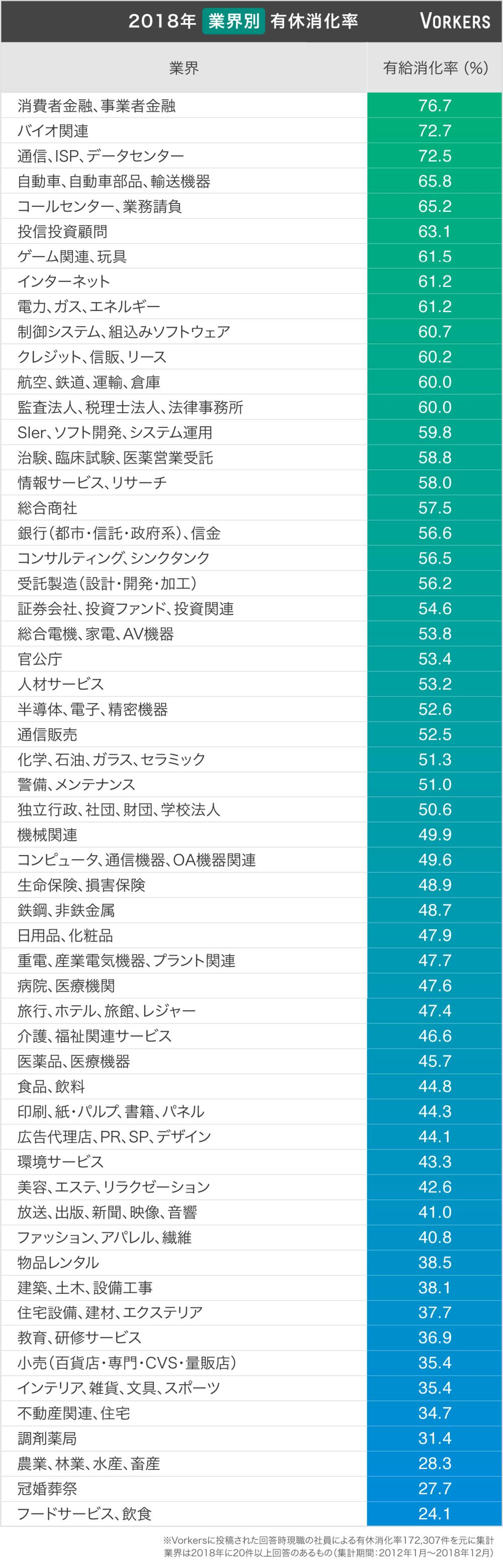 業界別有給消化率のランキング(ヴォーカーズ「働きがい研究所」提供)