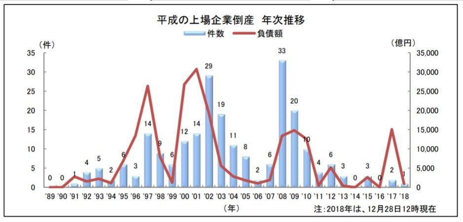 「平成」30年間の上場企業の倒産(グラフは、東京商工リサーチ提供)