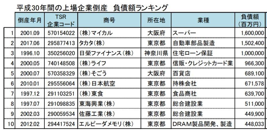 「平成」30年間の上場企業倒産・負債額ランキングン