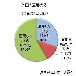 外国人労働者を雇用している企業は、まだ3割ほど。