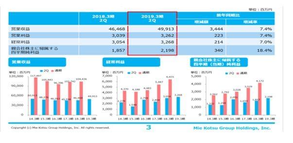 三重交通GHの2019年第2四半期決算の説明資料から抜粋