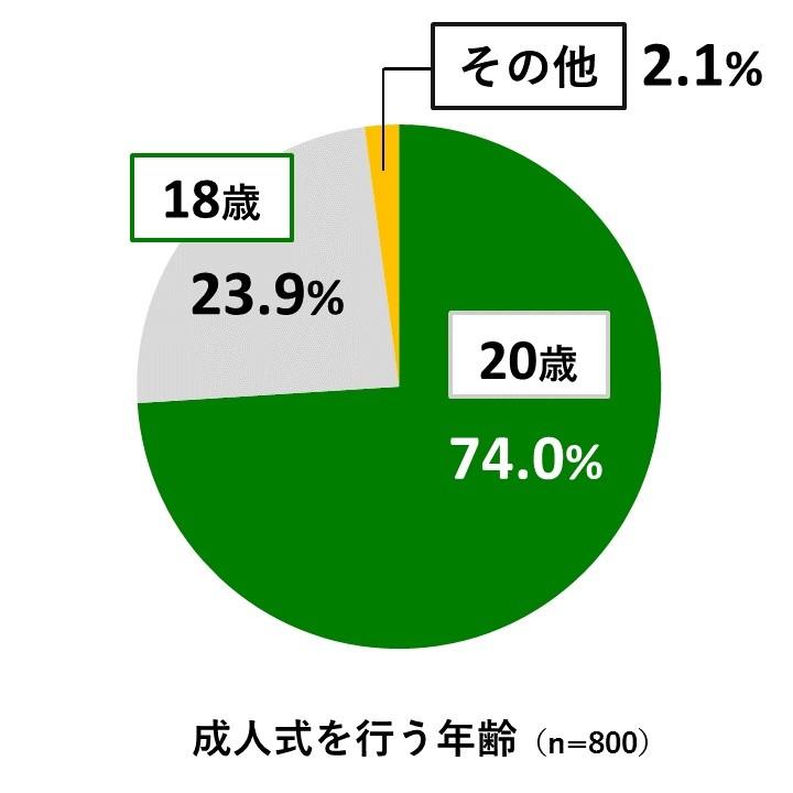 (図1)成人式は、やっぱり20歳がいい!?