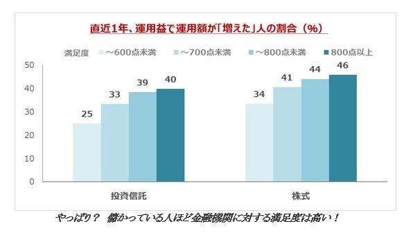 直近1年、運用益で運用額が「増えた」人の割合