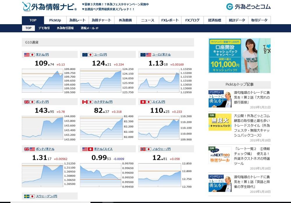 外国為替相場の動きが、ひと目でわかる!(「外為情報ナビ」のトップページ)