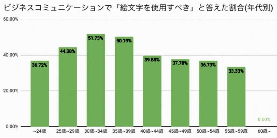 図表3 「絵文字を使用すべき」と答えた年代別割合