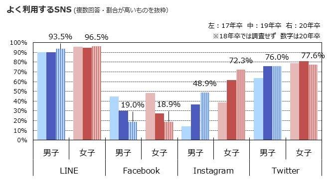 図表1 就活生にインスタ人気、高まる!