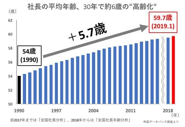 社長の平均年齢は30年で6歳近く高齢化した
