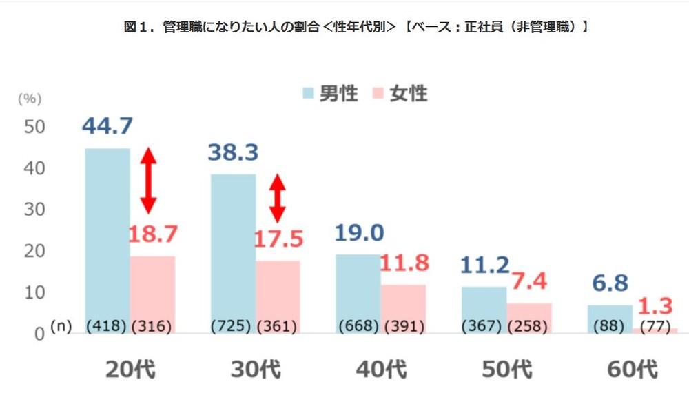 図表1 管理職になりたい人の割合(性年齢別)(パーソル総合研究所「働く1万人の就業・成長定点調査2018」より)
