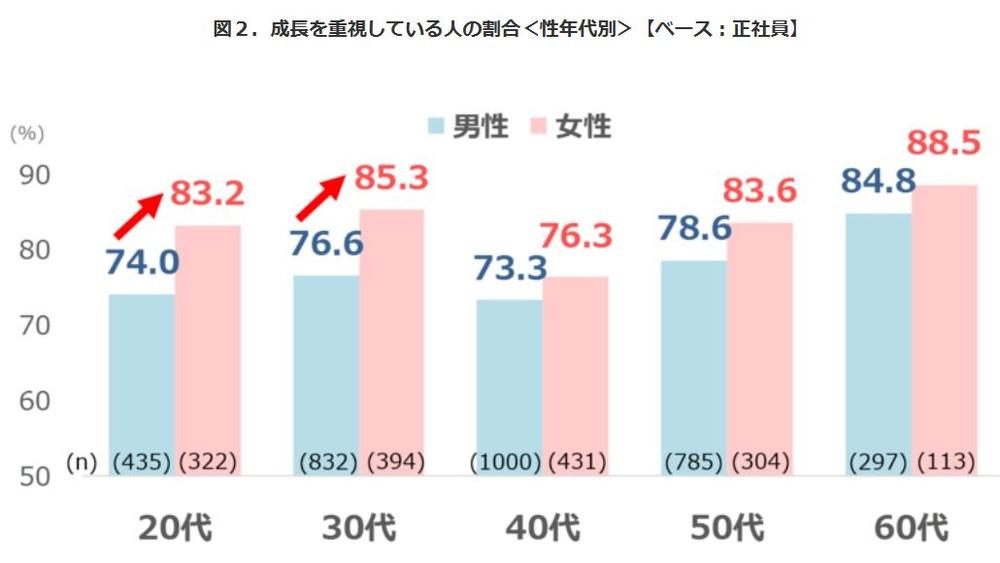図表2 成長を重視している人の割合(性年齢別)